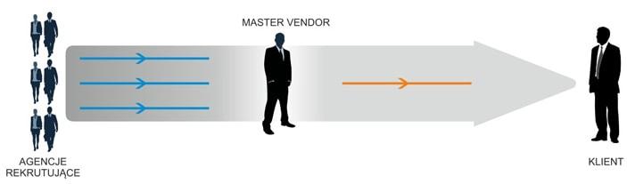 Master vendor